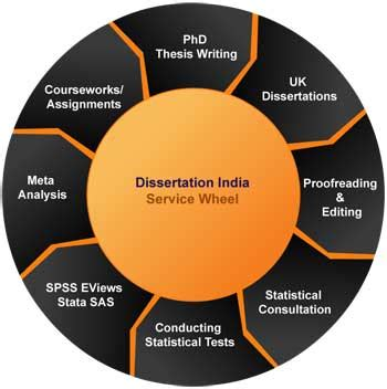 Role of the researcher dissertation